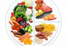 Питание по модели тарелки – принцип рационального питания